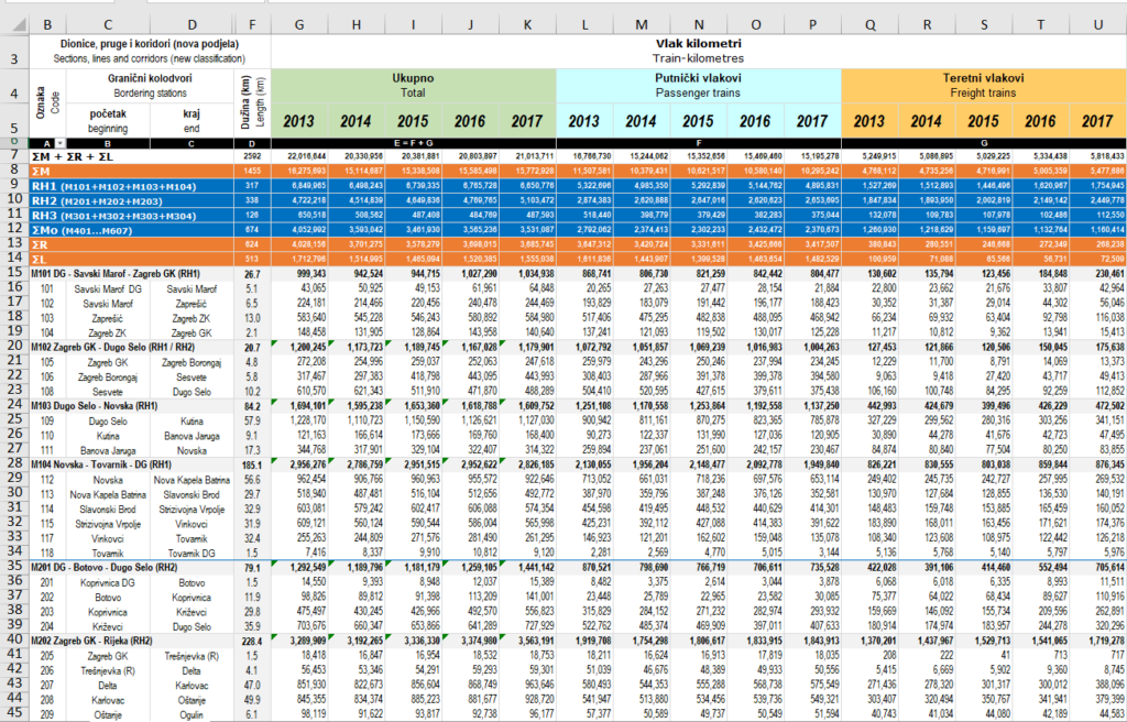 croatia excel file
